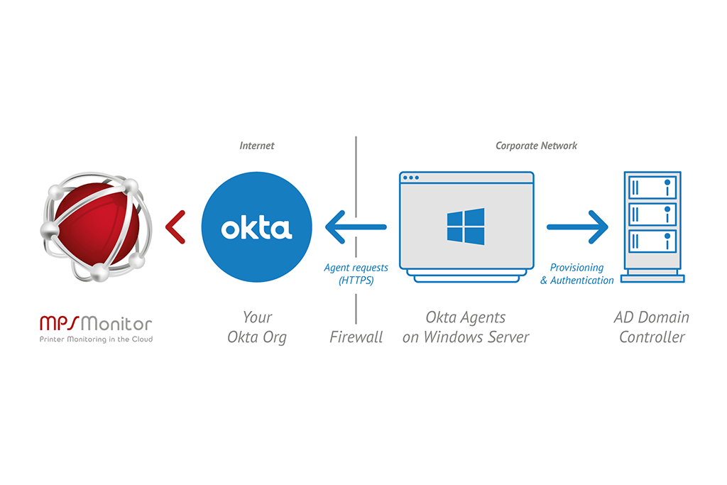 MPS Monitor e l' integrazione di Okta